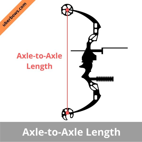 an illustration of how to determine Axle to Axle length